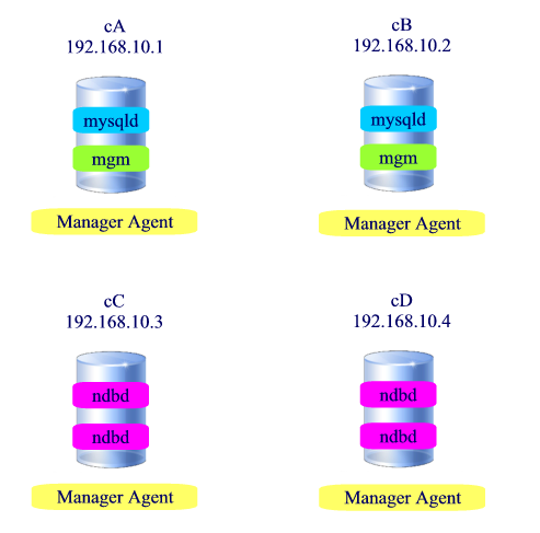 MySQL Cluster configuration